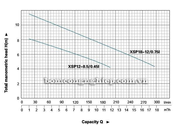 Máy bơm nước thải LEO XSP18 biểu đồ hoạt động