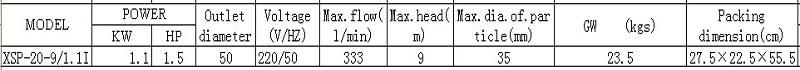 Máy bơm nước thải LEO XSP20-9 bảng thông số kỹ thuật
