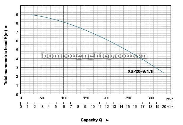 Máy bơm nước thải LEO XSP20-9 biểu đồ lưu lượng cột áp