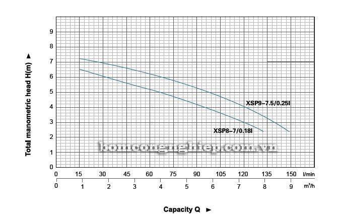 Máy bơm nước thải LEO XSP8-7 biểu đồ hoạt động