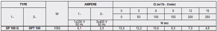 Máy bơm nước thải thả chìm Pentax DP 100 bảng thông số kỹ thuật