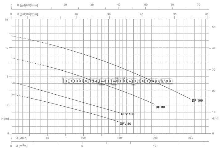 Máy bơm nước thải thả chìm Pentax DP 100 biểu đồ hoạt động