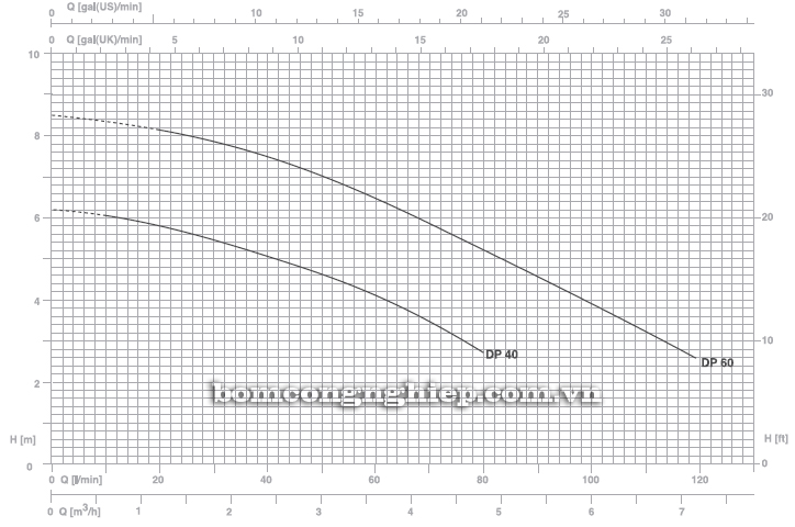 Máy bơm nước thải thả chìm Pentax DP60 biểu đồ hoạt động