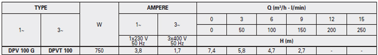 Máy bơm nước thải thả chìm Pentax DPV 100 bảng thông số kỹ thuật