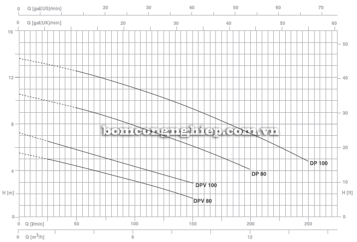Máy bơm nước thải thả chìm Pentax DPV 100 biểu đồ hoạt động