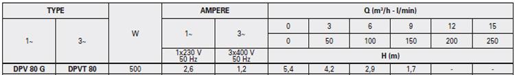 Máy bơm nước thải thả chìm Pentax DPV 80 bảng thông số kỹ thuật