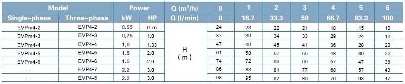 Máy bơm nước trục đứng LEO Evp4 bảng thông số kỹ thuật