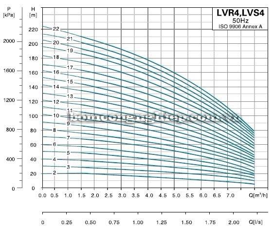 Máy bơm nước trục đứng LEO LVS4 biểu đồ lưu lượng