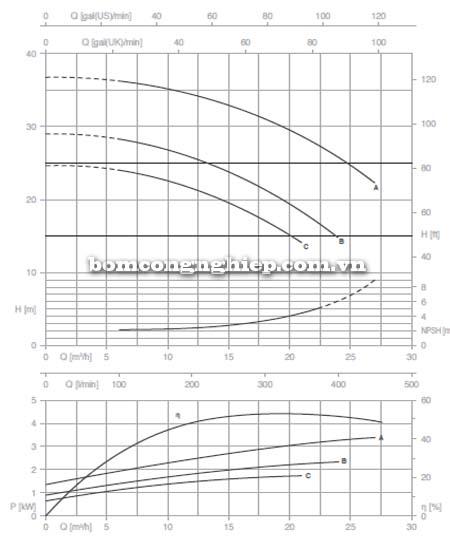 Máy bơm nước trục rời Pentax CAX 32-160 biểu đồ lưu lưognj