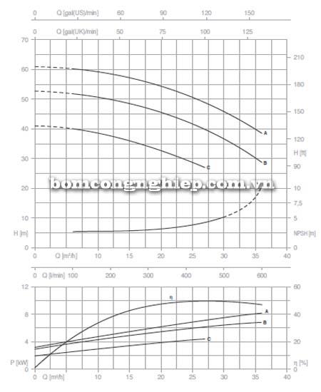 Máy bơm nước trục rời Pentax CAX 32-200 biểu đồ lưu lượng