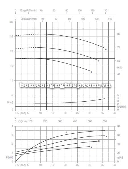 Máy bơm nước trục rời Pentax CAX 40-125 biểu đồ lưu lượng