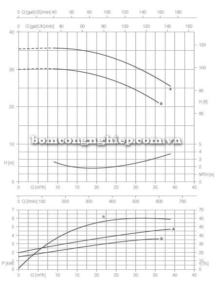 Máy bơm nước trục rời Pentax CAX 40-160 biểu đồ lưu lượng