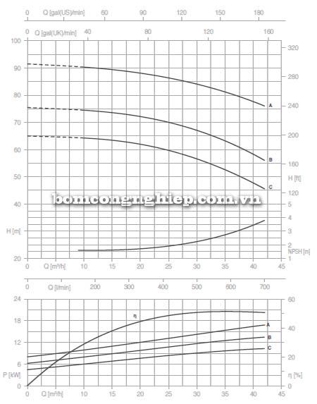 Máy bơm nước trục rời Pentax CAX 40-250 biểu đồ lưu lượng