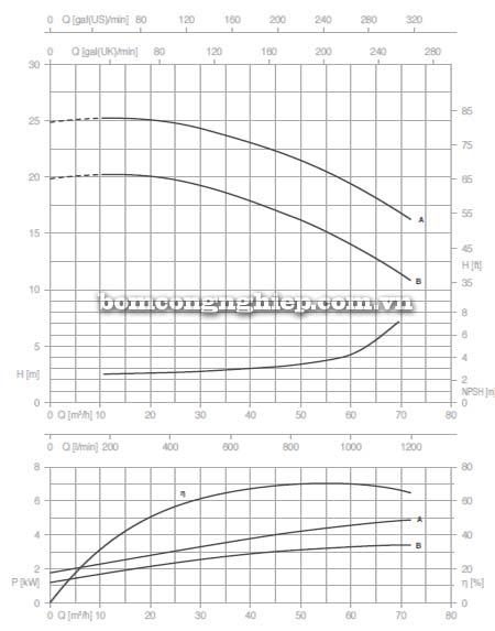 Máy bơm nước trục rời Pentax CAX 50-125 biểu đồ lưu lượng
