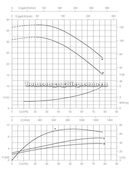 Máy bơm nước trục rời Pentax CAX 50-160 biểu đồ lưu lượng
