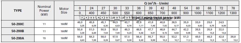 Máy bơm nước trục rời Pentax CAX 50-200 bảng thông số kỹ thuật