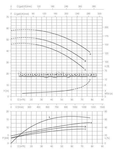 Máy bơm nước trục rời Pentax CAX 50-200 biểu đồ lưu lượng