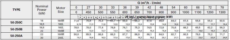 Máy bơm nước trục rời Pentax CAX 50-250 bảng thông số kỹ thuật