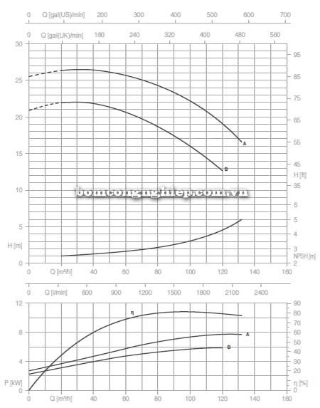 Máy bơm nước trục rời Pentax CAX 65-125 biểu đồ lưu lượng