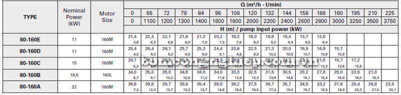 Máy bơm nước trục rời Pentax CAX 80-160 bảng thông số kỹ thuật