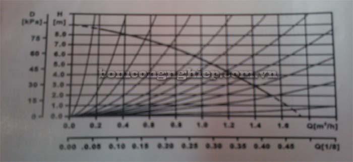 Máy bơm tăng áp tự động KIKAWA SP20-9A biểu đồ lưu lượng