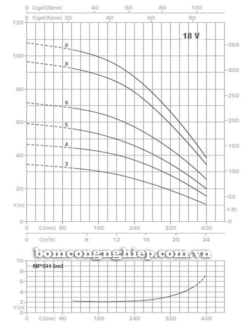 Máy bơm trục đứng Pentax 18V biểu đồ lưu lượng