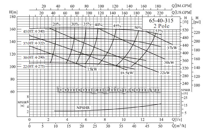 Máy bơm trục rời CNP NISO65-40-315 biểu đồ hoạt động