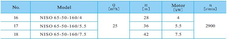 Máy bơm trục rời CNP NISO65-50-160 bảng thông số kỹ thuật