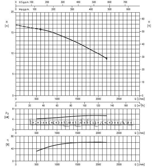 Máy bơm chìm nước thải Ebara 100DLB biểu đồ lưu lượng