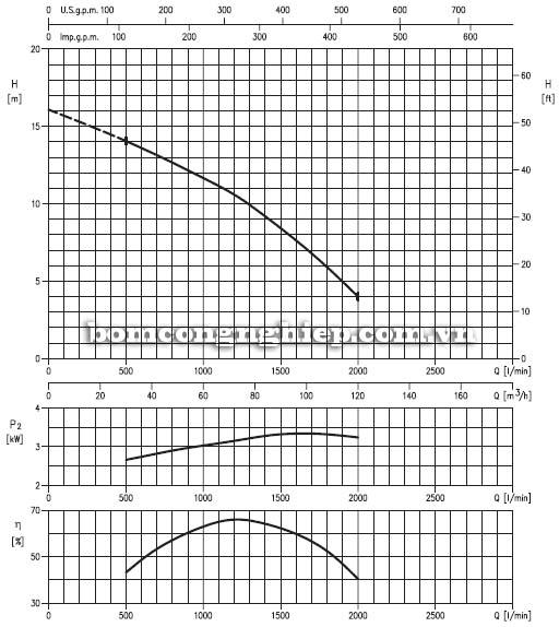 Máy bơm chìm nước thải Ebara 100DLW biểu đồ lưu lượng