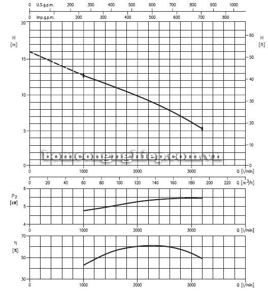 Máy bơm chìm nước thải Ebara 150DL5 biểu đồ lưu lượng