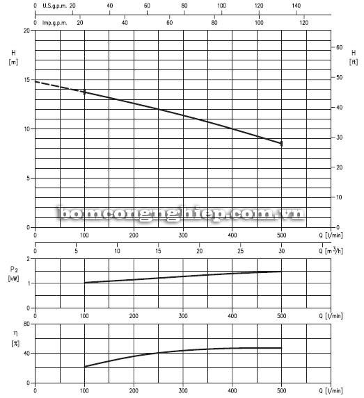 Máy bơm chìm nước thải Ebara 65DLW biểu đồ lưu lượng
