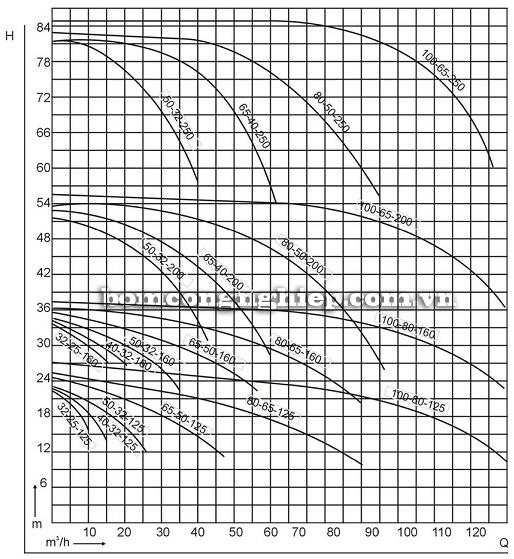 Bơm axit trục ngang biểu đồ lưu lượng