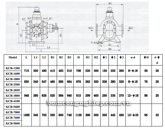 Bơm bánh răng KCB 1200-9600 bảng thông số kích thước