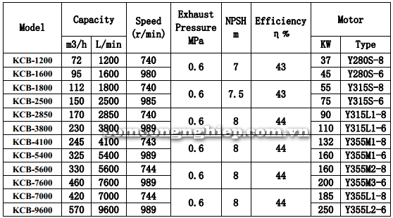 Bơm bánh răng KCB 1200-9600 bảng thông số kỹ thuật