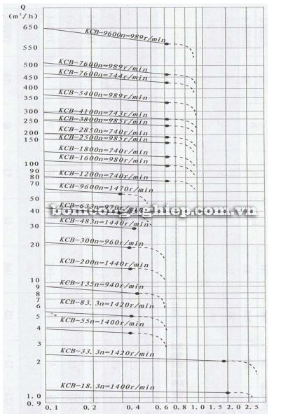 Bơm bánh răng KCB 1200-9600 biểu đồ lưu lượng