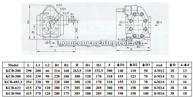 Bơm bánh răng KCB 200-960 bảng thông số kích thước