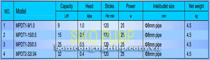 Bơm định lượng MPDT1 bảng thông số kỹ thuật