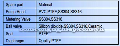 Bơm định lượng MPDT1 vật liệu cấu tạo