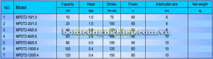 Bơm định lượng MPDT2 bảng thông số kỹ thuật