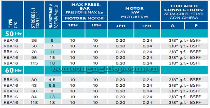Bơm định lượng OBL-RBA16 bảng thông số kỹ thuật