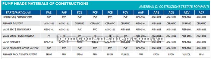 Bơm định lượng OBL-RBA16 bảng vật liệu cấu tạo