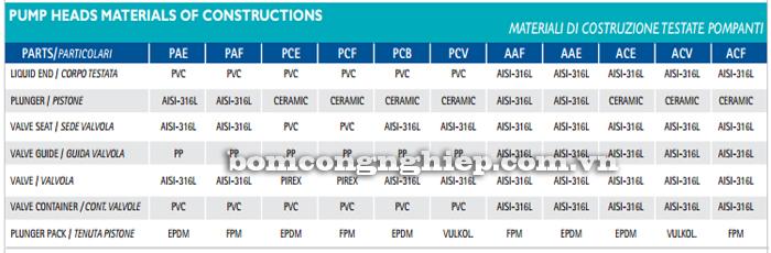 Bơm định lượng OBL-RBA25 bảng vật liệu cấu tạo