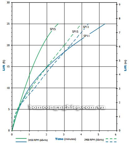 Bơm hóa chất FTI-SP15 biểu đồ lưu lượng