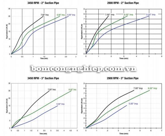 Bơm hóa chất FTI-SP22 biểu đồ lưu lượng