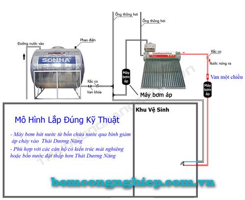 Kết hợp bơm tăng áp với bình nước nóng năng lượng mặt trời mô hình đúng kỹ thuật