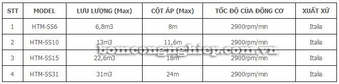 Máy bơm axit HTM-SS bảng thông số kỹ thuật