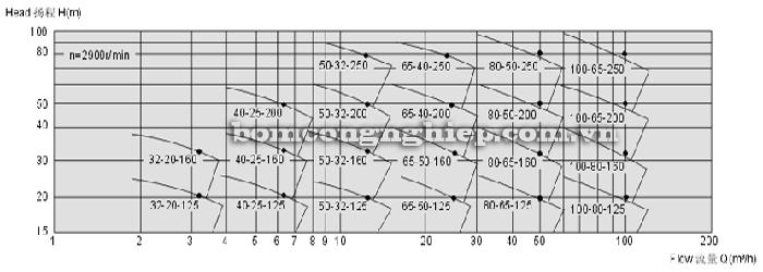Máy bơm axit mạnh CQB biểu đồ lưu lượng