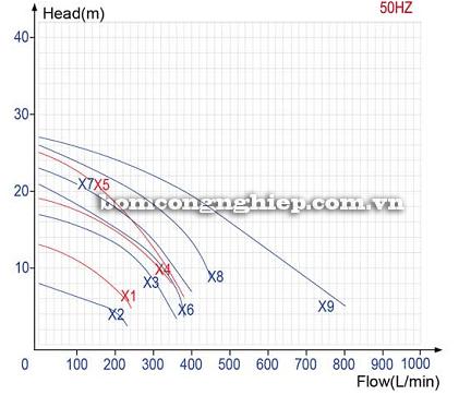 Máy bơm Axit T-HP biểu đồ lưu lượng