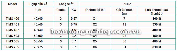 Máy bơm Axit T-MS bảng thông số kỹ thuật